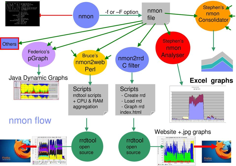 Dynamic Graphs Excel graphs Scripts rrdtool scripts + CPU & RAM aggregation nmon flow Scripts
