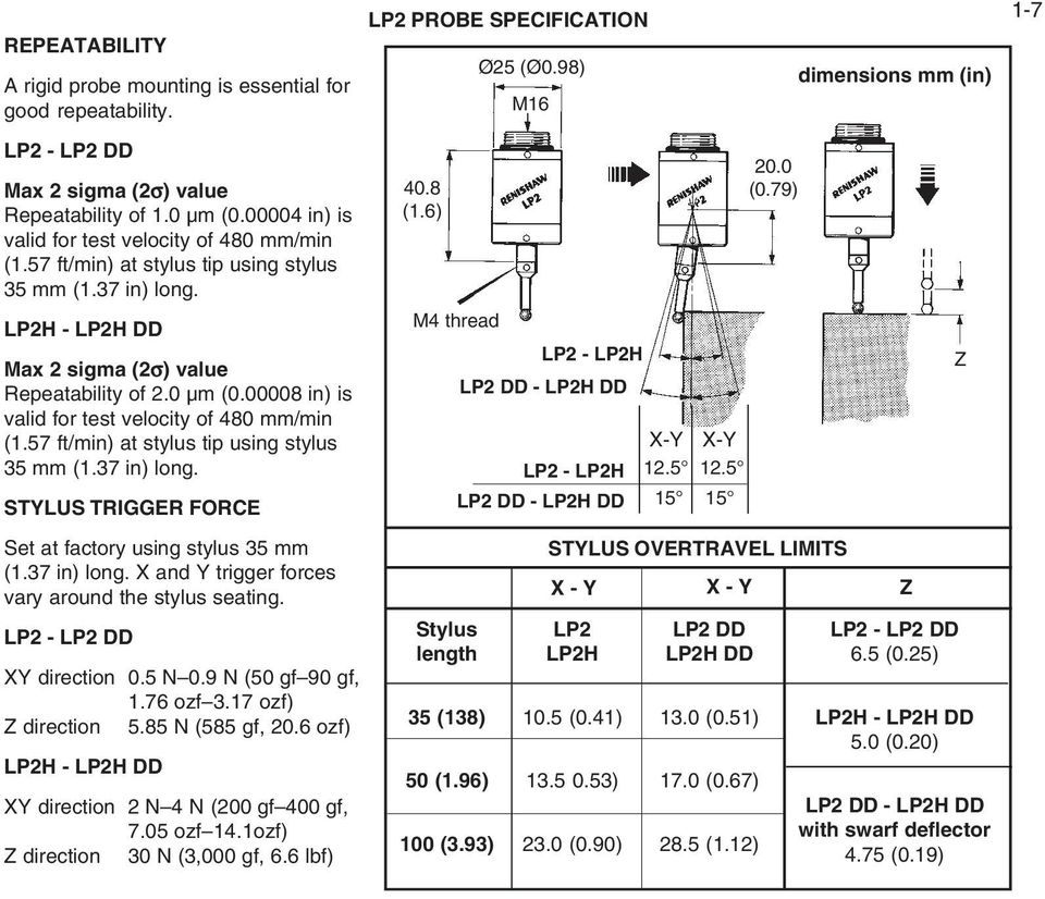LP2H - LP2H DD M4 thread LP2 - LP2H Z Max 2 sigma (2σ) value Repeatability of 2.0 µm (0.00008 in) is LP2 DD - LP2H DD valid for test velocity of 480 mm/min (1.