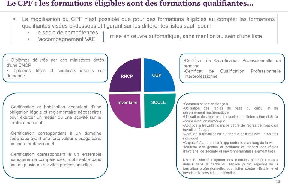 une CNCP Diplômes, titres et certificats inscrits sur demande RNCP CQP Certificat de Qualification Professionnelle de branche Certificat de Qualification Professionnelle Interprofessionnel