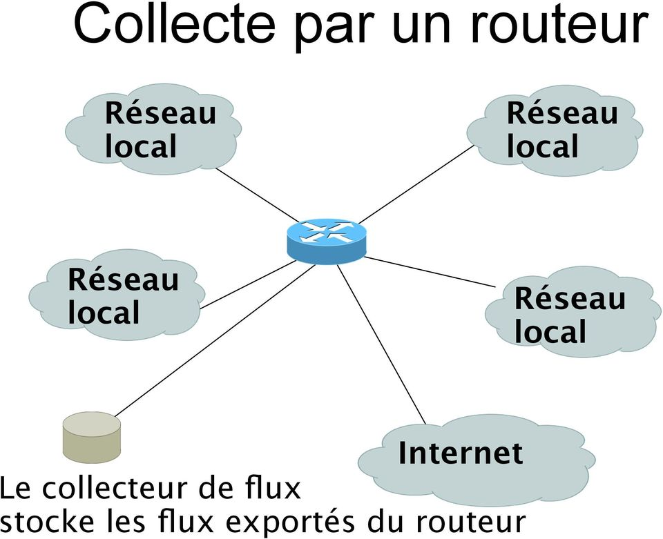 Réseau local Internet Le collecteur