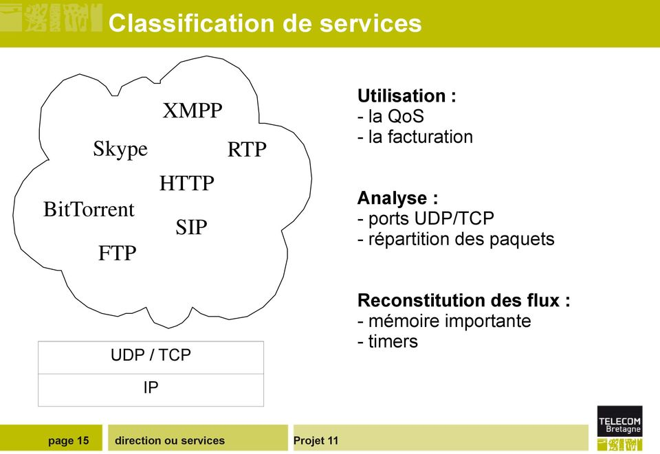 - ports UDP/TCP - répartition des paquets UDP / TCP