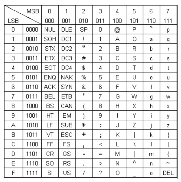 Table des codes ASCII