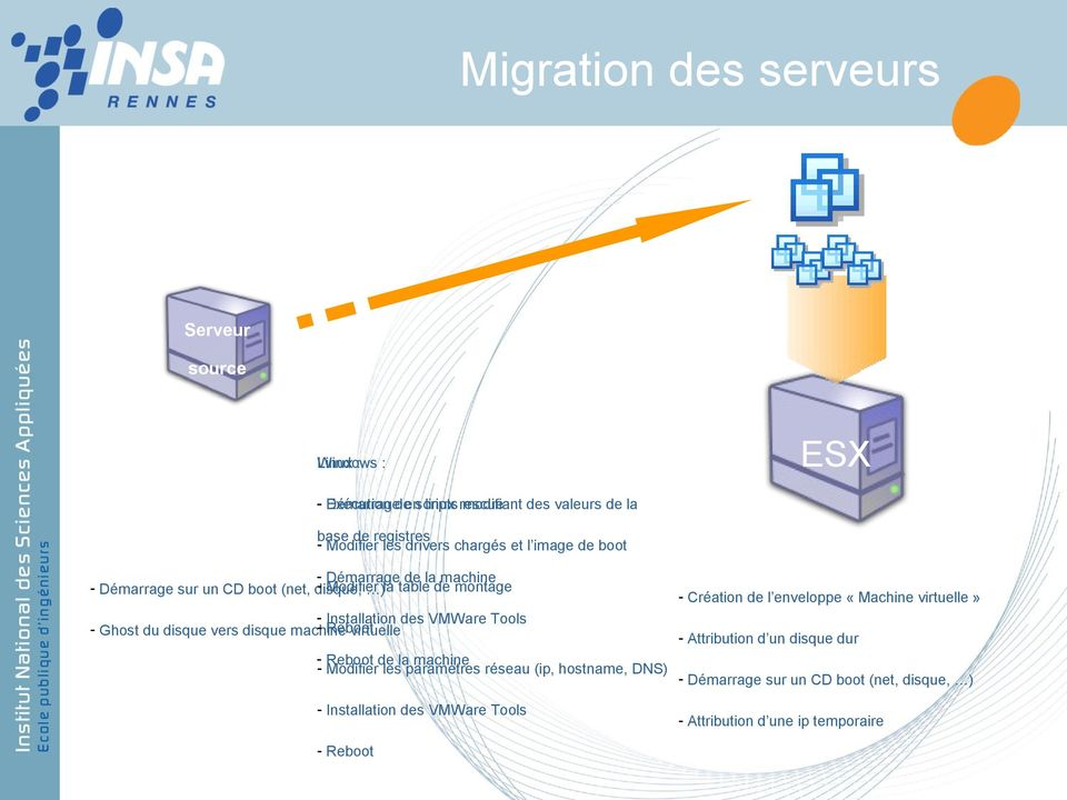 VMWare Tools - Ghost du disque vers disque machine - Reboot virtuelle Reboot de la machine - Modifier les paramètres réseau (ip, hostname, DNS) - Installation des