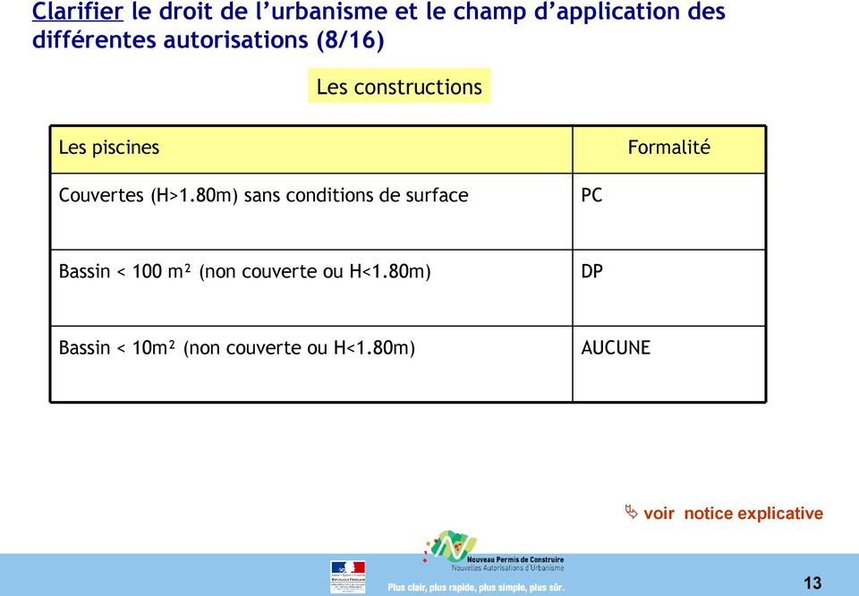 80m) sans conditions de surface PC Bassin < 100 m² (non couverte ou H<1.