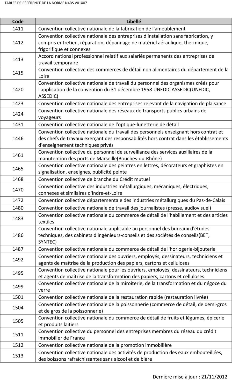 collective des commerces de détail non alimentaires du département de la Loire Convention collective nationale de travail du personnel des organismes créés pour 1420 l'application de la convention du