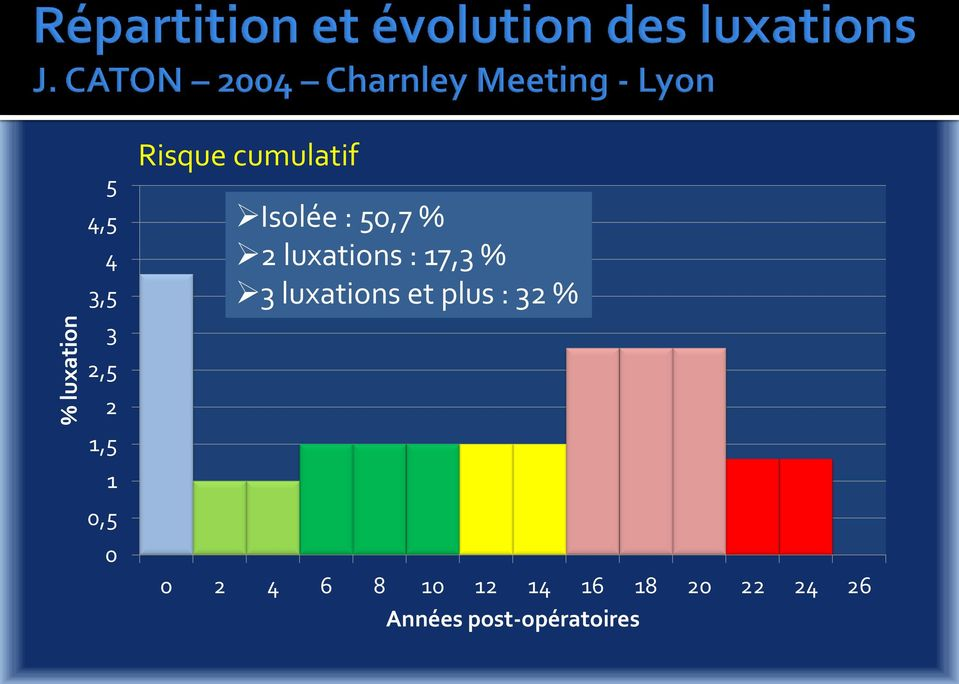 : 17,3 % 3 luxations et plus : 32 % 0 2 4 6 8