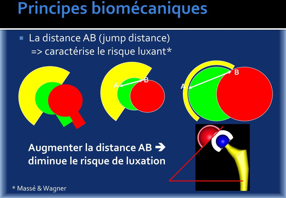 B Augmenter la distance AB diminue