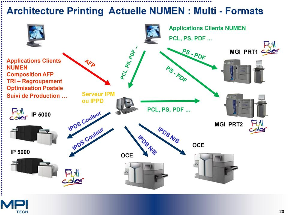 .. Applications Clients NUMEN Composition AFP TRI Regroupement