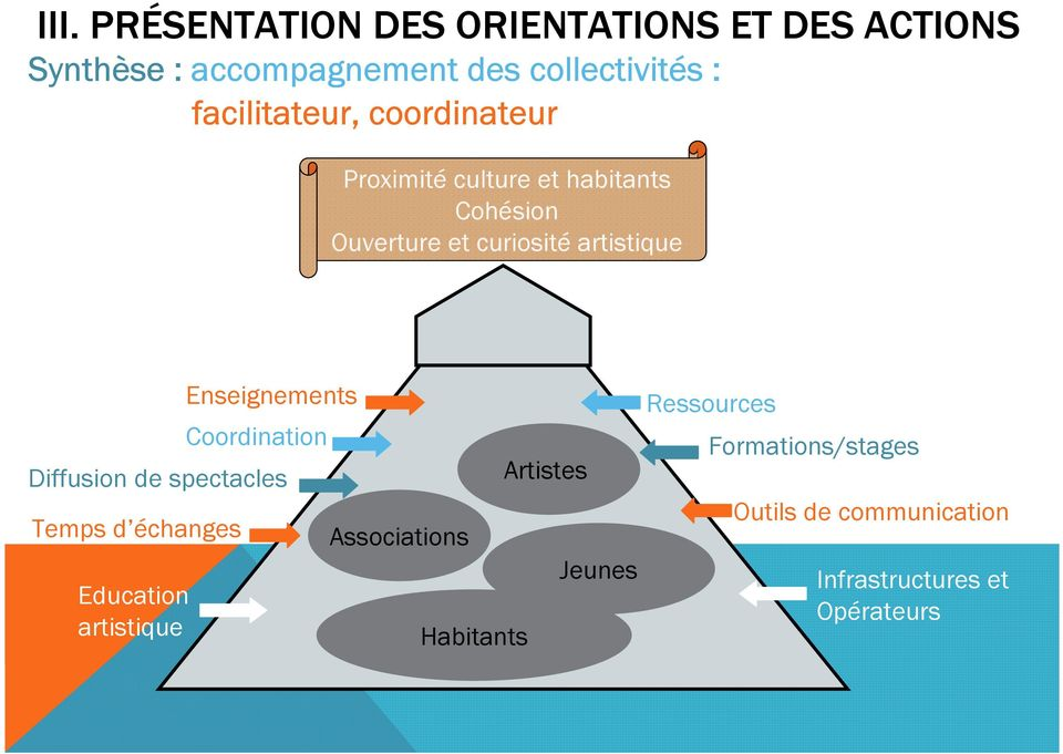 Diffusion de spectacles Temps d échanges Education artistique Enseignements Coordination Associations