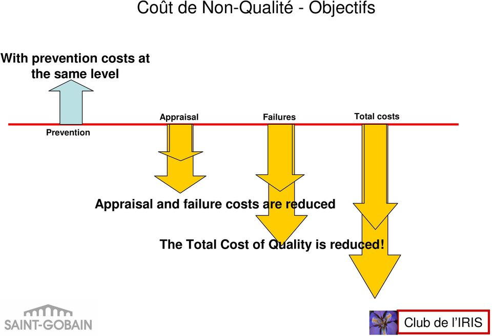 Failures Total costs Appraisal and failure