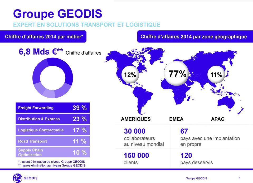 17 % Road Transport 11 % Supply Chain Optimization 10 % * : avant élimination au niveau Groupe GEODIS **: après élimination au niveau