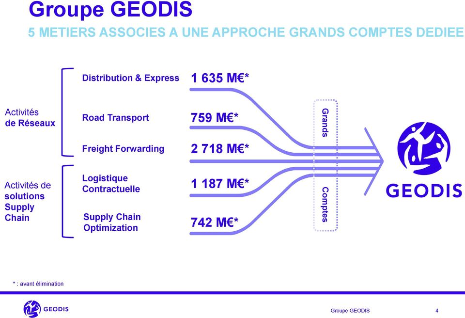 Transport Freight Forwarding Logistique Contractuelle Supply Chain Optimization 759