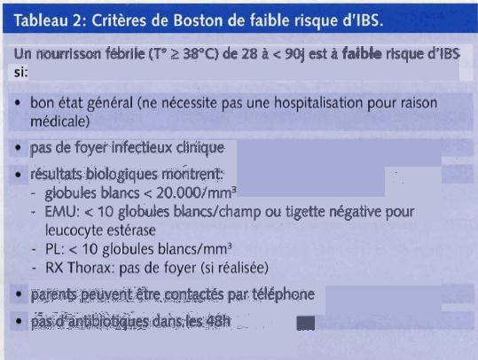 Critères de Philadelphie ou de Boston Baker MD, et