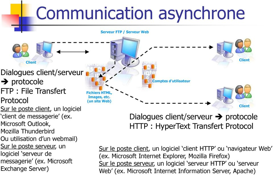 Microsoft Exchange Server) Fichiers HTML, Images, etc.
