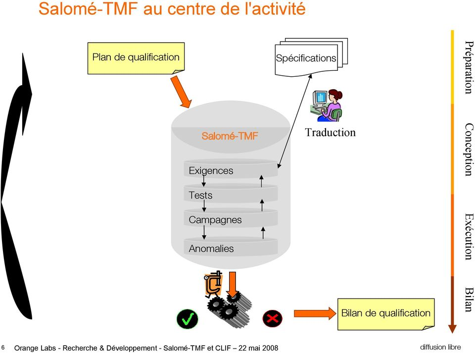 Salomé-TMF Traduction Exigences Tests Exécution