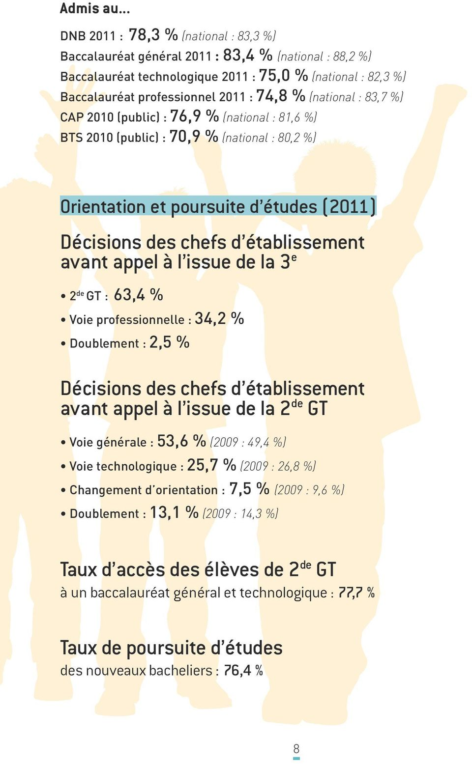 (national : 83,7 %) CAP 2010 (public) : 76,9 % (national : 81,6 %) BTS 2010 (public) : 70,9 % (national : 80,2 %) Orientation et poursuite d études (2011) Décisions des chefs d établissement avant