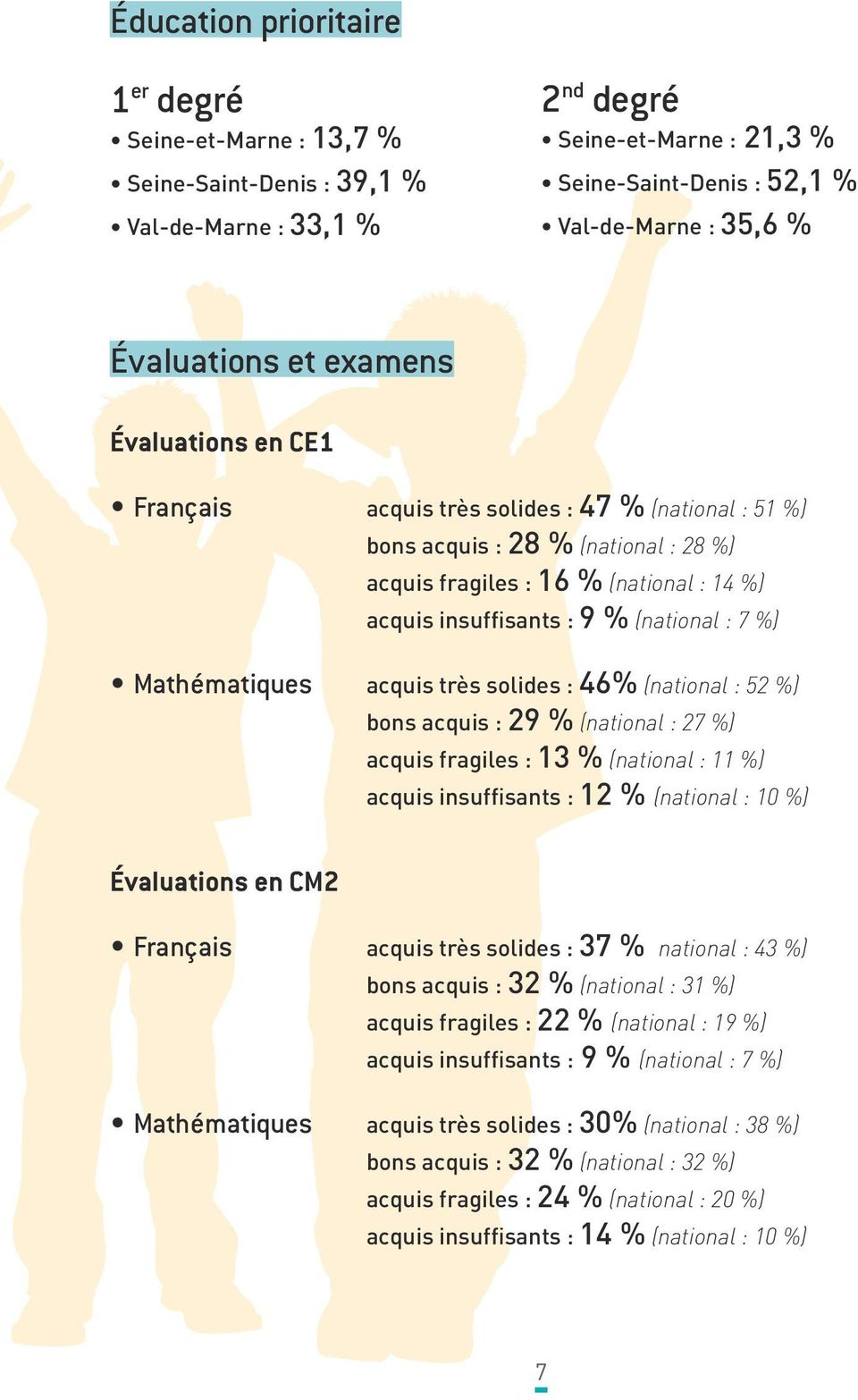 (national : 7 %) Mathématiques acquis très solides : 46% (national : 52 %) bons acquis : 29 % (national : 27 %) acquis fragiles : 13 % (national : 11 %) acquis insuffisants : 12 % (national : 10 %)
