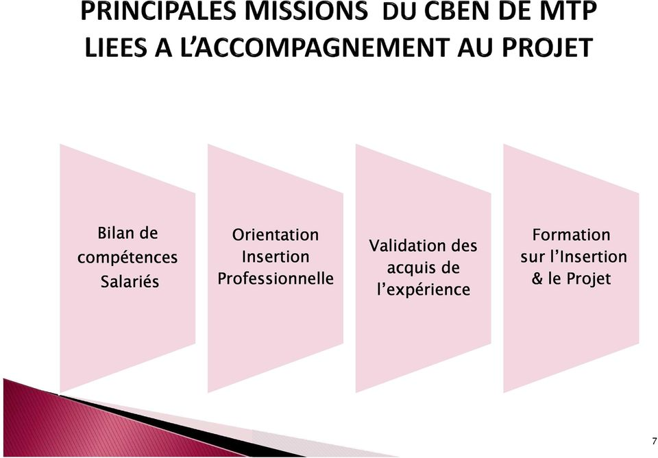 Professionnelle Validation des