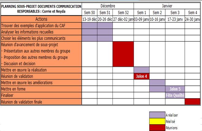 Sous projet documents de communication : Figure e.- Indicateurs et tableau de bord des documents de communication (*) Figure f.- Planning des documents de communication (*) (*) ALVAREZ N.