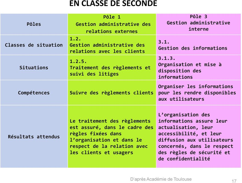 Gestion administrative interne 3.