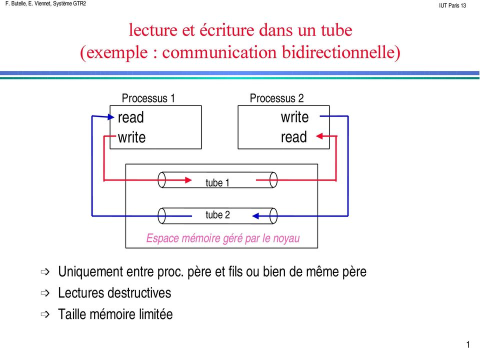 communication bidirectionnelle) Processus Processus 2 read write write read