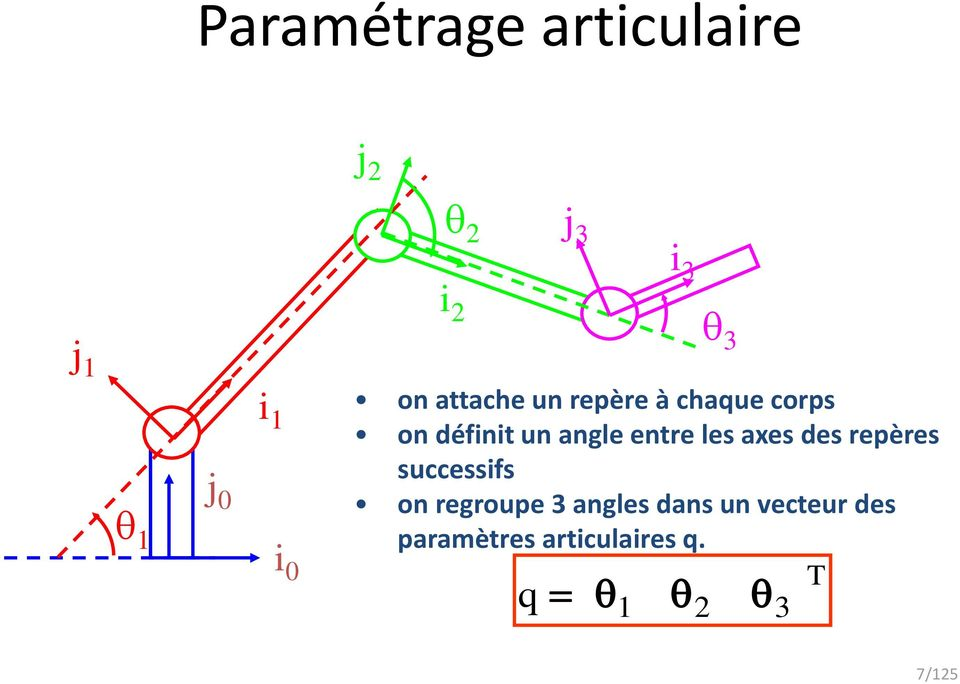 entre les axes des repères successifs on regroupe 3 angles