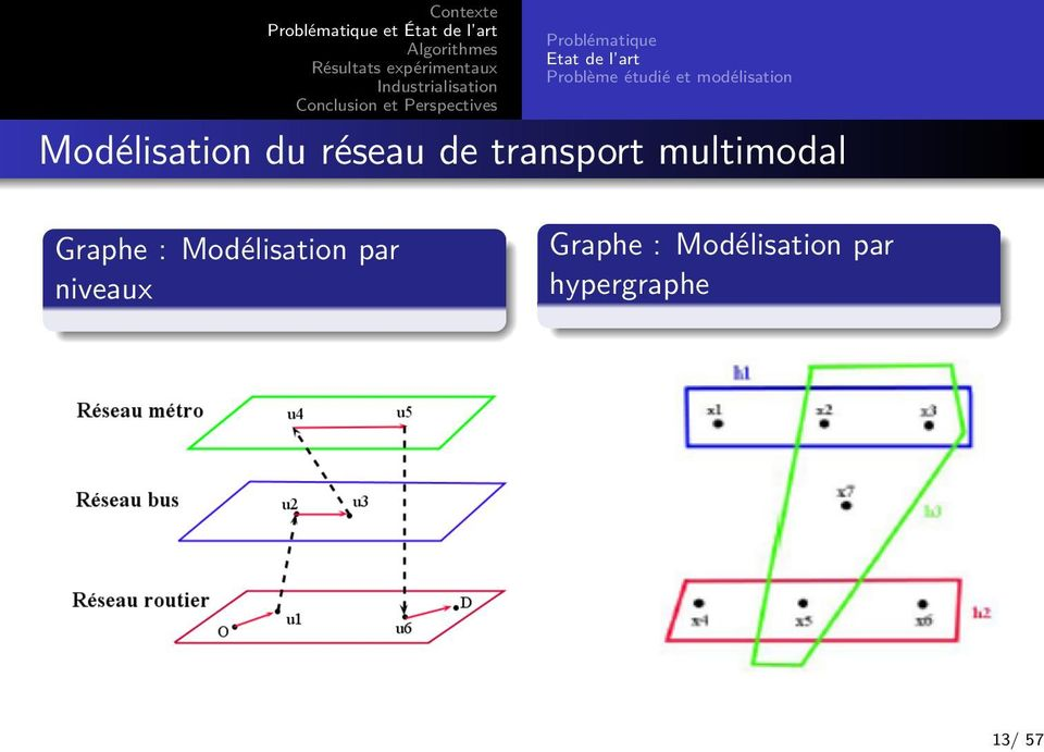 de transport multimodal Graphe : Modélisation