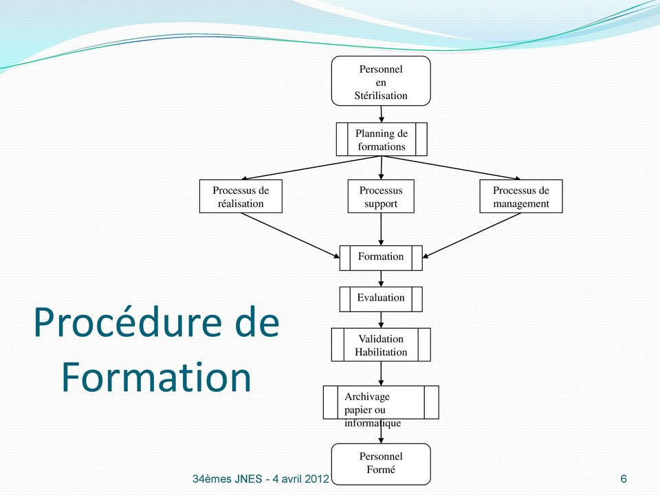 Procédure de Formation Evaluation Validation Habilitation