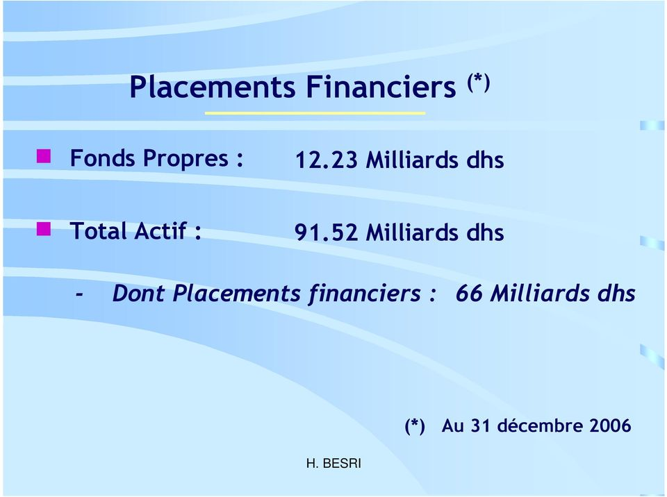 52 Milliards dhs - Dont Placements