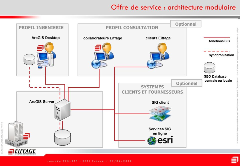 Eiffage fonctions SIG synchronisation Optionnel SYSTEMES CLIENTS ET