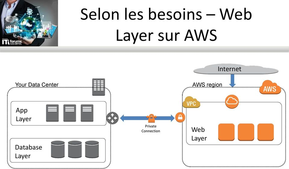 AWS region App Layer Database