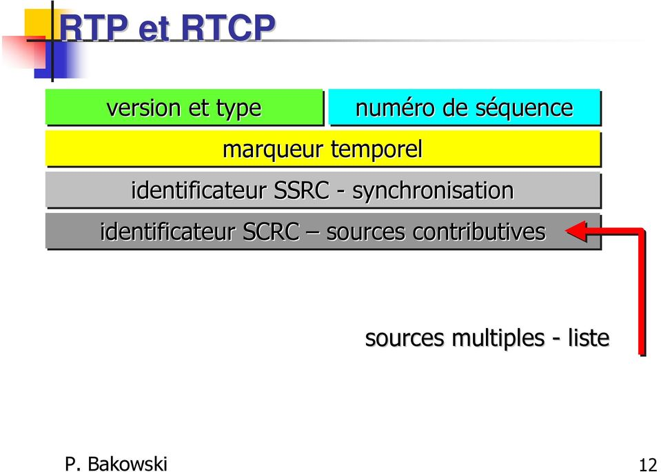 synchronisation identificateur SCRC sources