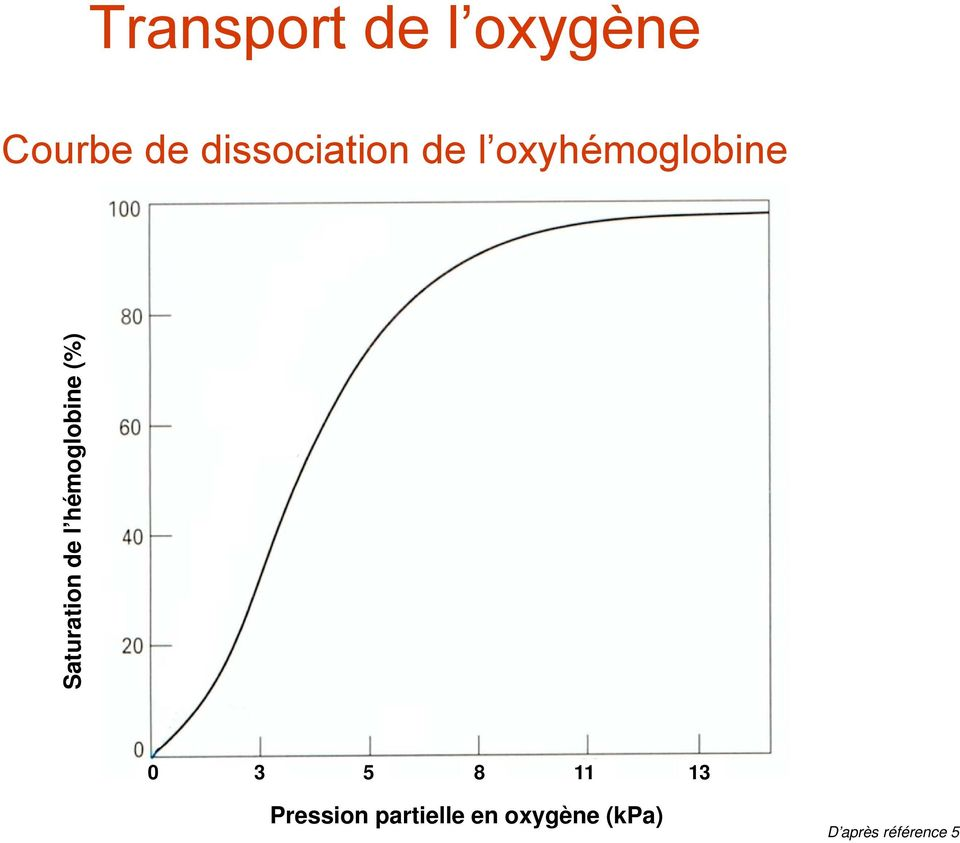 Saturation de l hémoglobine (%) 0 3 5 8
