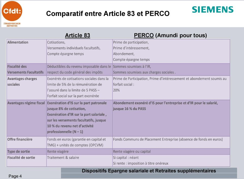 Article 83 PERCO