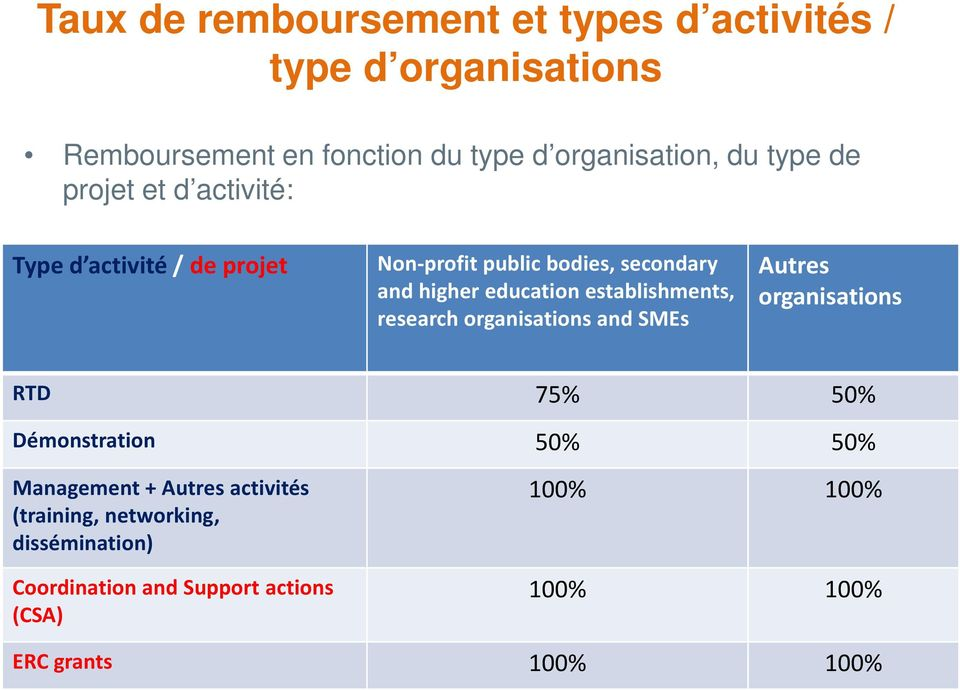 establishments, research organisations and SMEs Autres organisations RTD 75% 50% Démonstration 50% 50% Management +