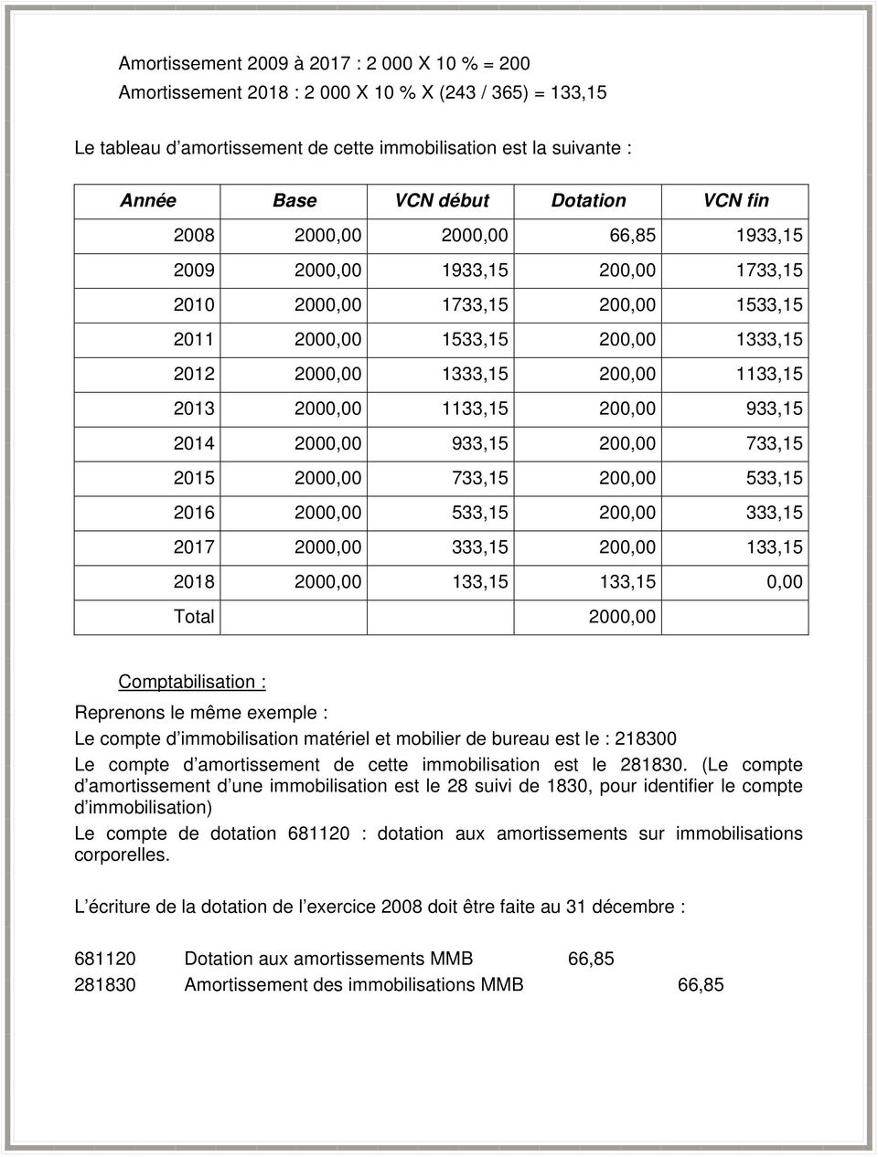 base amortissement fiscal