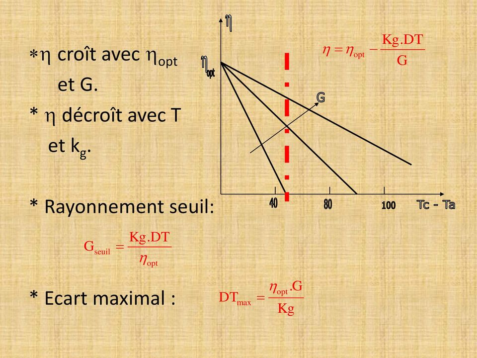 * Rayonnement seuil: G seuil Kg.