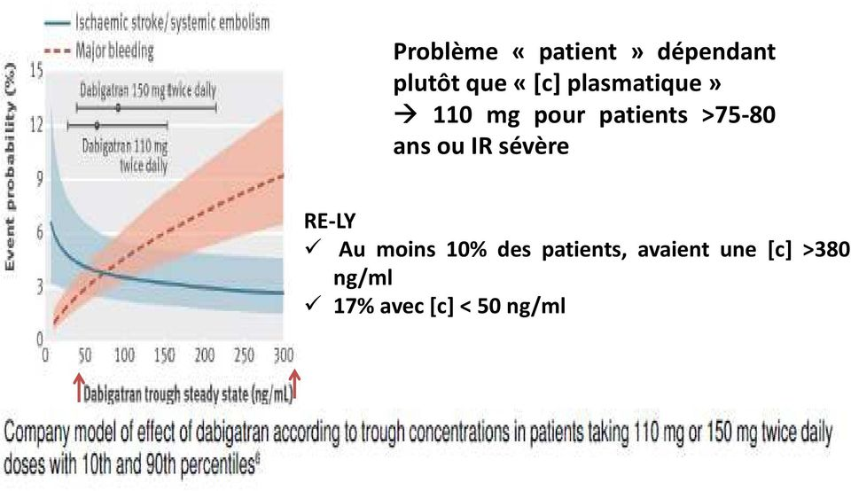 patients >75-80 ansouirsévère RE-LY Au