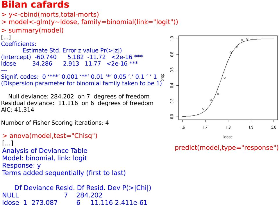 "202 on 7 degrees of freedom Residual deviance: 11.116 on 6 degrees of freedom AIC: 41.314 Number of Fisher Scoring iterations: 4 > anova(model,test=""chisq"") [."