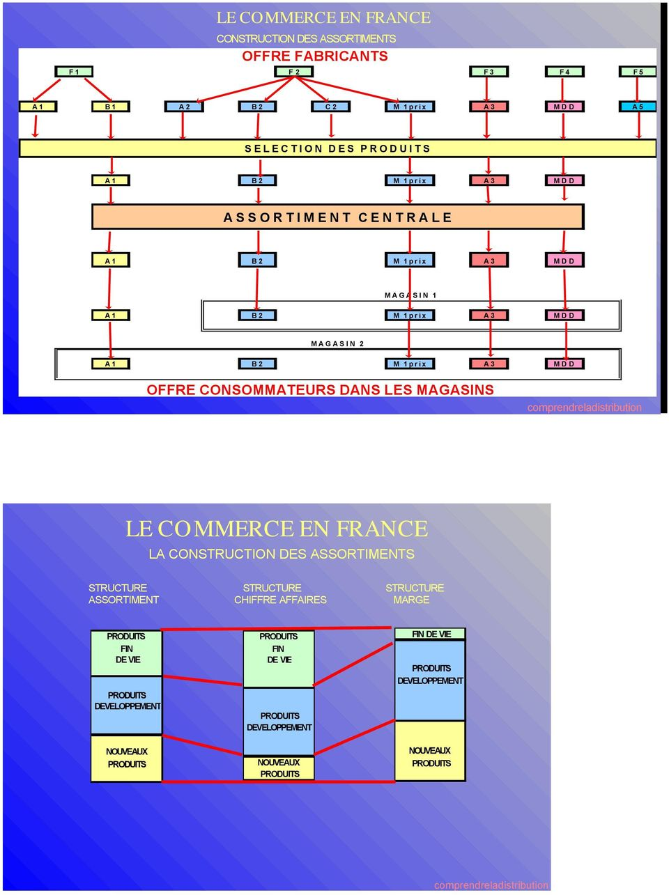 LES MAGASINS comprendreladistribution LE COMMERCE EN FRANCE LA CONSTRUCTION DES ASSORTIMENTS STRUCTURE STRUCTURE STRUCTURE ASSORTIMENT