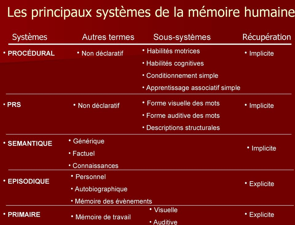 visuelle des mots Implicite Forme auditive des mots Descriptions structurales SEMANTIQUE Générique Implicite Factuel