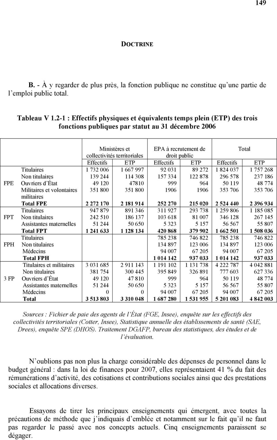 militaires Total FPE Titulaires FPT Non titulaires Assistantes maternelles Total FPT Titulaires FPH Non titulaires Médecins Total FPH Titulaires et militaires Non titulaires 3 FP Ouvriers d État