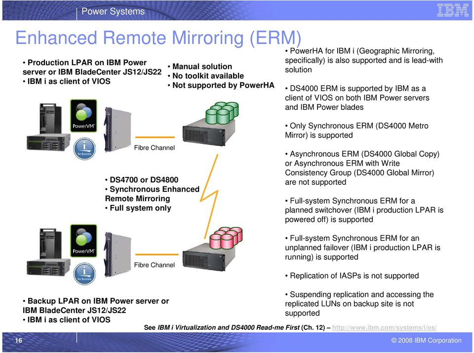 Fibre Channel DS4700 or DS4800 Synchronous Enhanced Remote Mirroring Full system only Fibre Channel Only Synchronous ERM (DS4000 Metro Mirror) is supported Asynchronous ERM (DS4000 Global Copy) or
