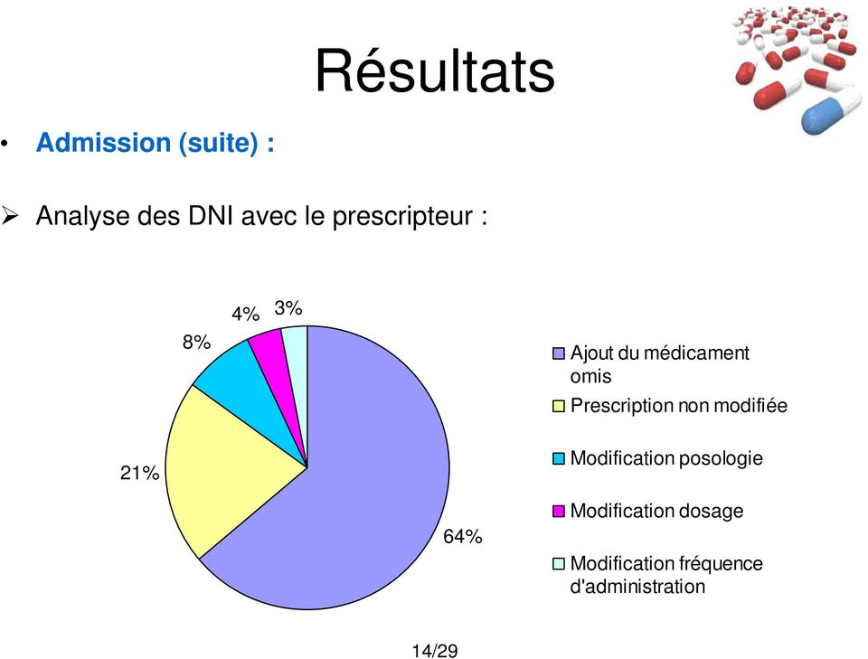 Prescription non modifiée 21% Modification posologie 64%