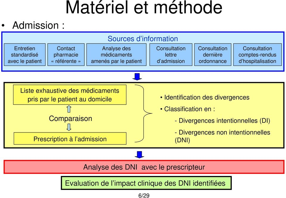 des médicaments pris par le patient au domicile Comparaison Prescription à l admission Identification des divergences Classification en : -