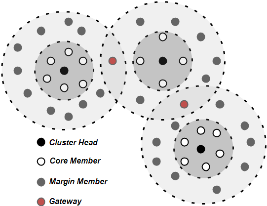 member node broadcasts the cluster head ID and its density to its neighbor nodes. During cluster maintenance, each node periodically checks its density, neighbors and mobility.