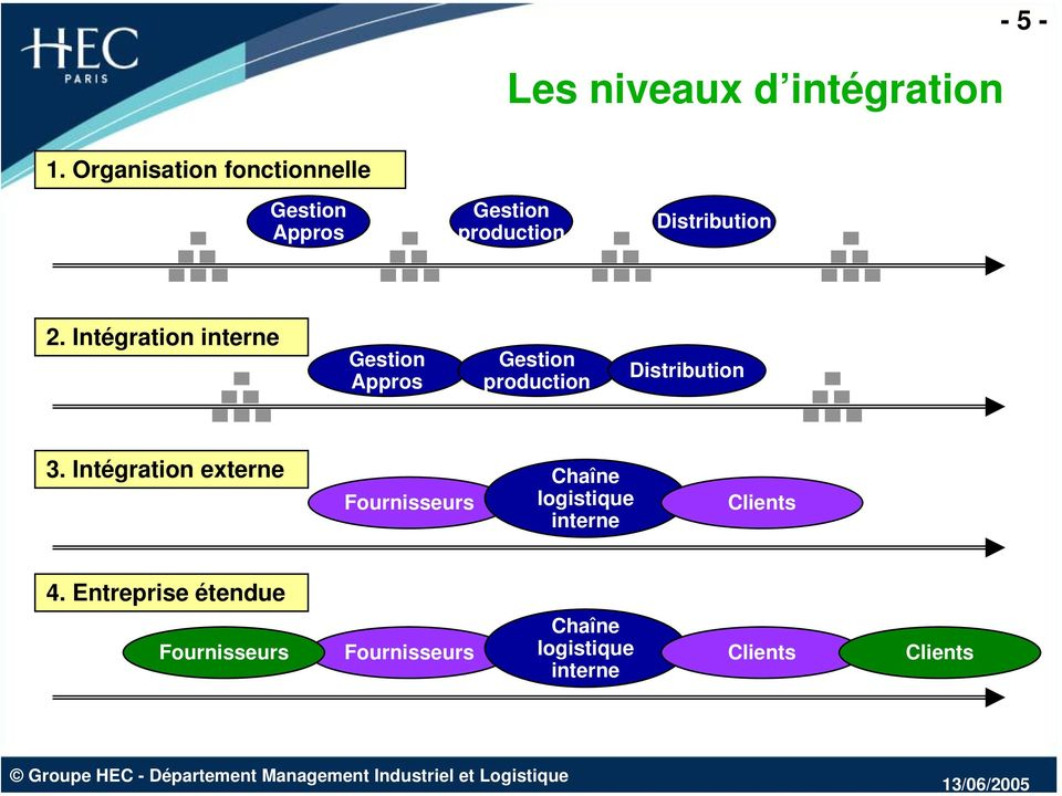 Intégration interne Gestion Appros Gestion production Distribution 3.