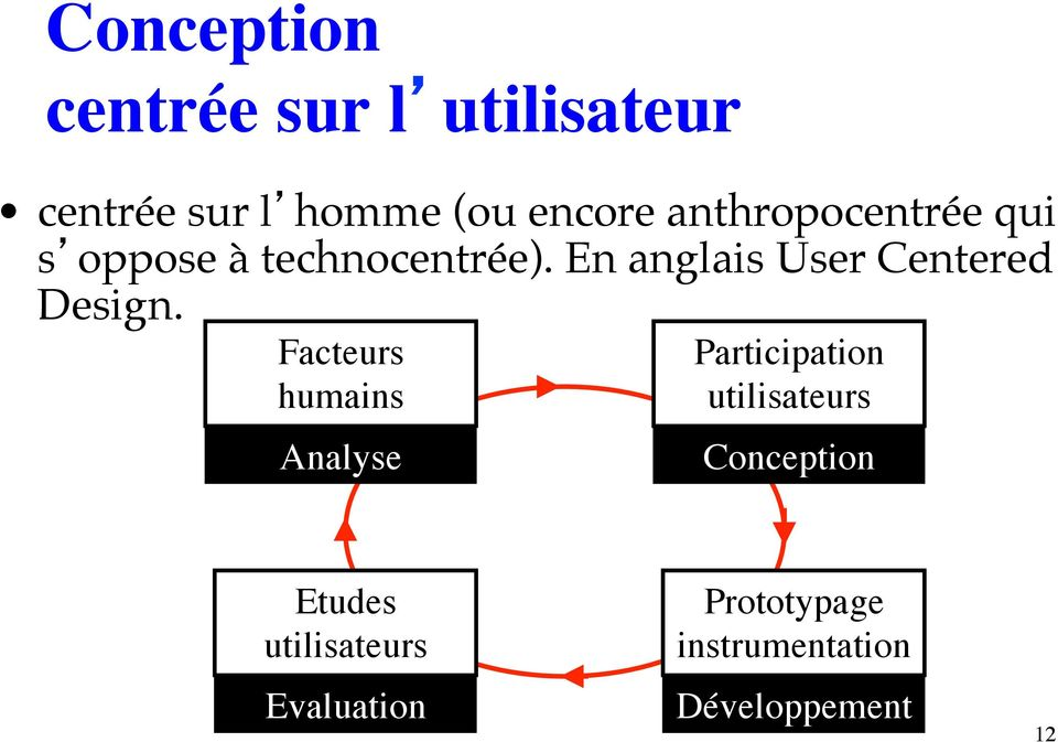 En anglais User Centered Design.
