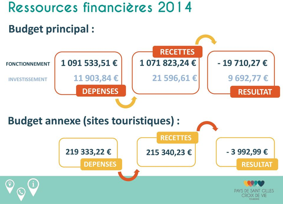 903,84 DEPENSES 21 596,61 9 692,77 RESULTAT Budget annexe (sites