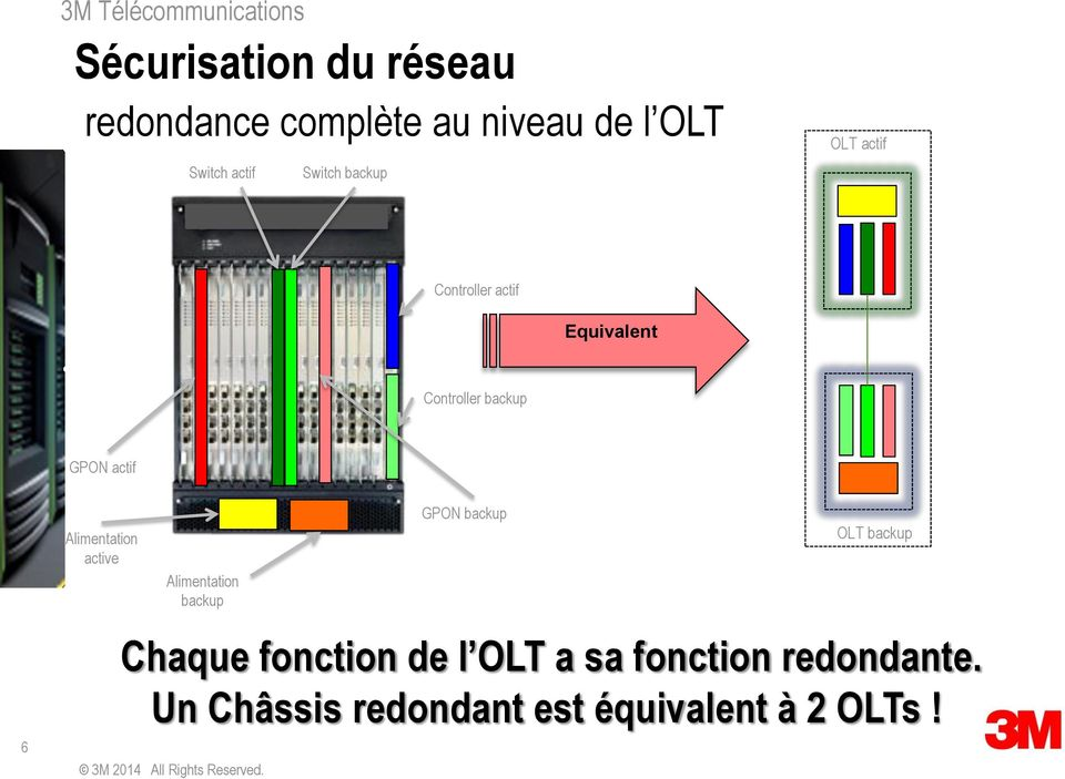 Alimentation active Alimentation backup 3M 2014 All Rights Reserved.